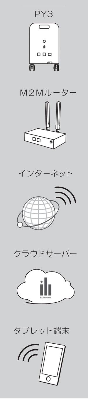 インターネット接続で各種デバイス利用が可能です
