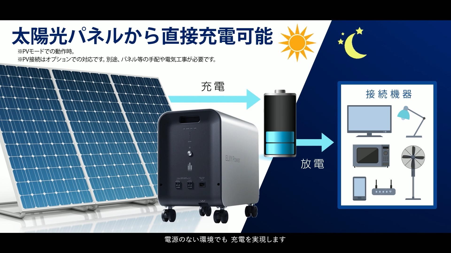 電源のない環境でも充電を実現します。