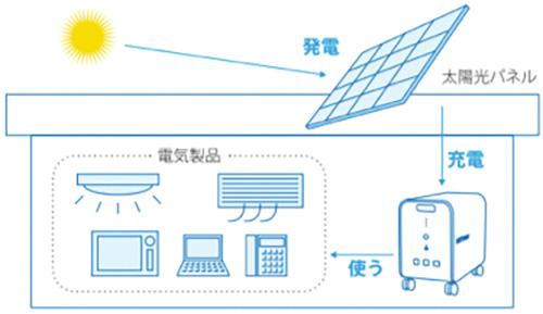 簡単に自立した電源環境を構築することができます。