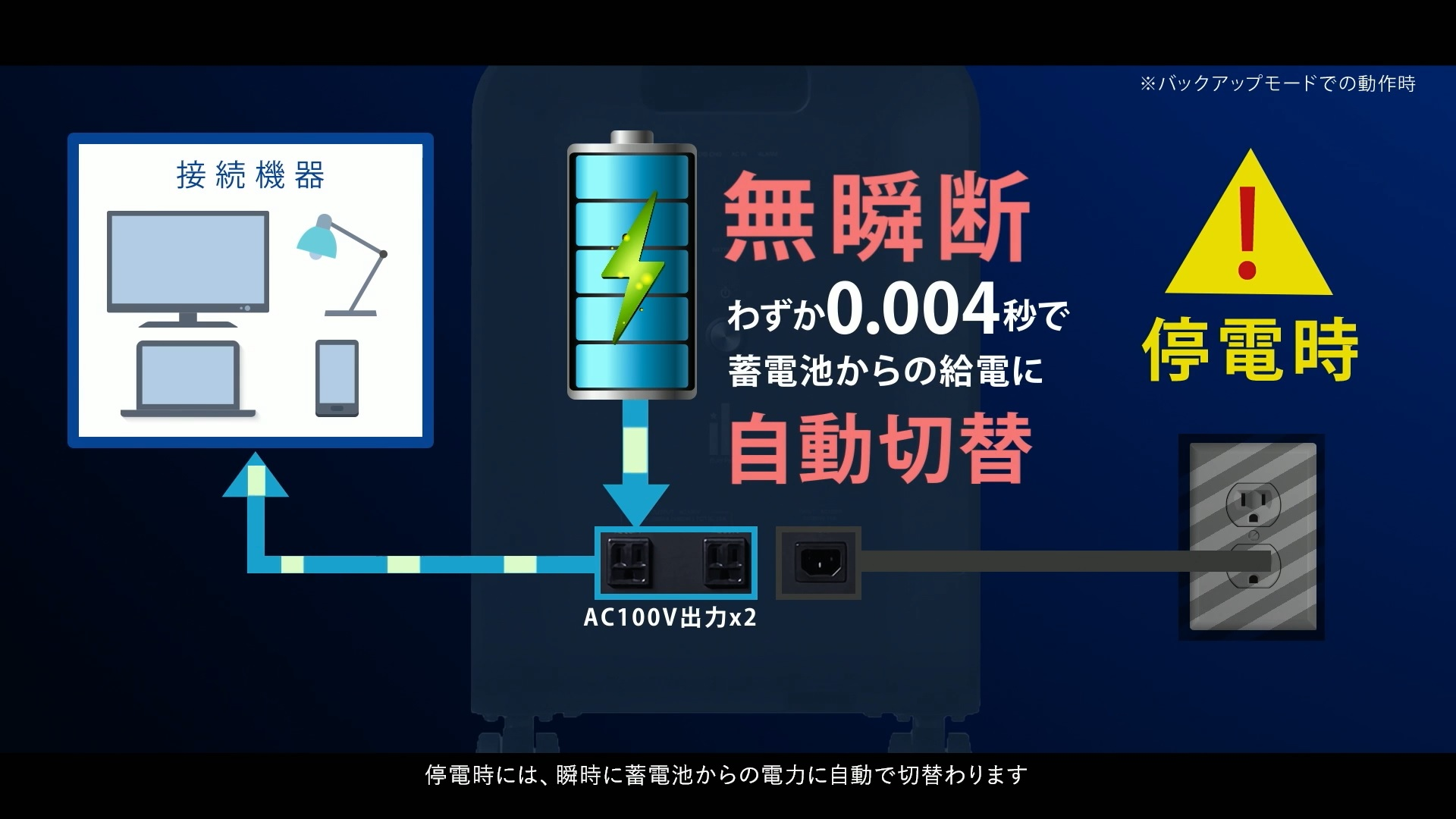 停電が発生すれば無瞬断わずか0.004秒で蓄電池からの供給に自動切替
