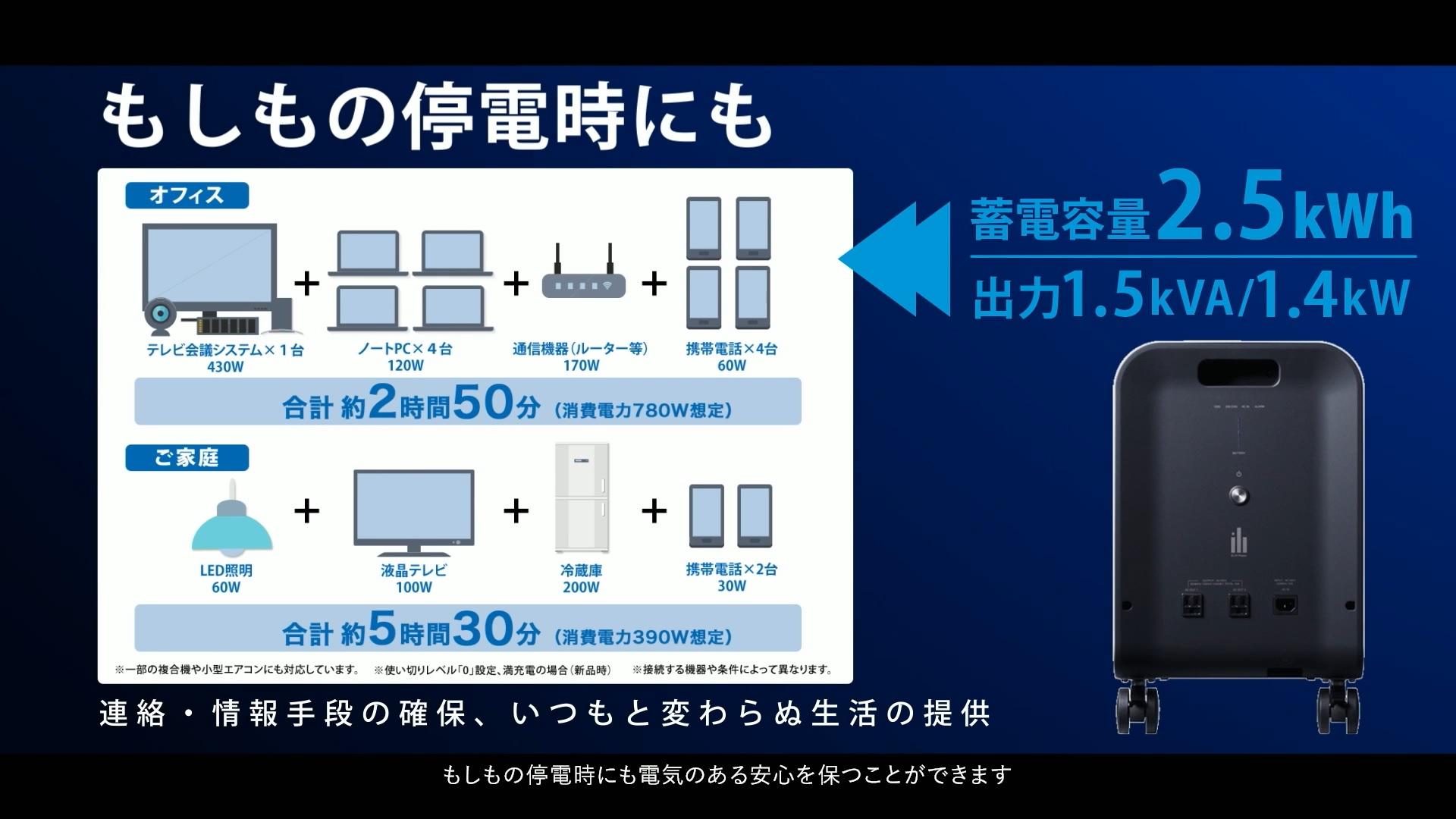 蓄電容量2.5kWh、出力1.5kVA/1.4kW